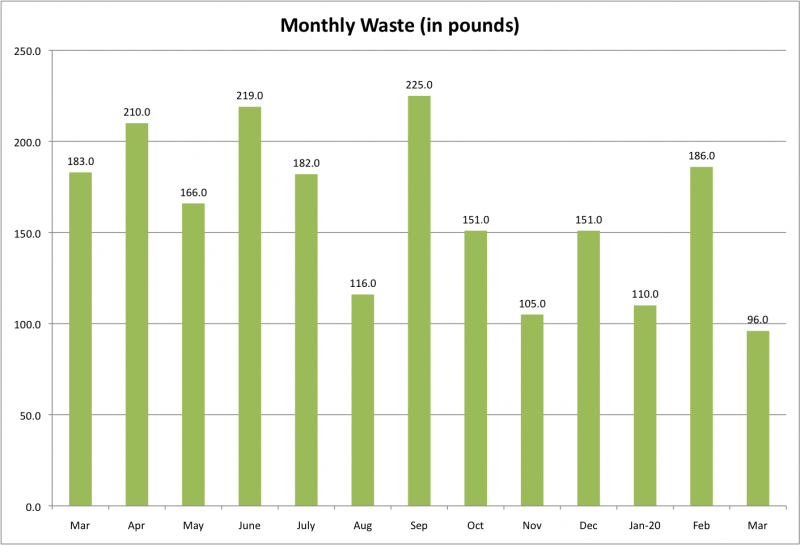 File:Monthly Waste Mar 2020.png