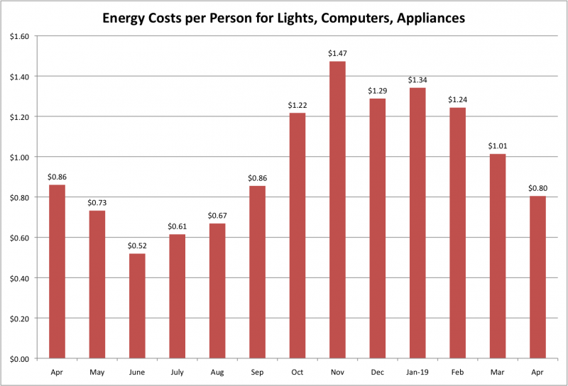 File:Energy Costs per Person for LCA Apr 2019.png
