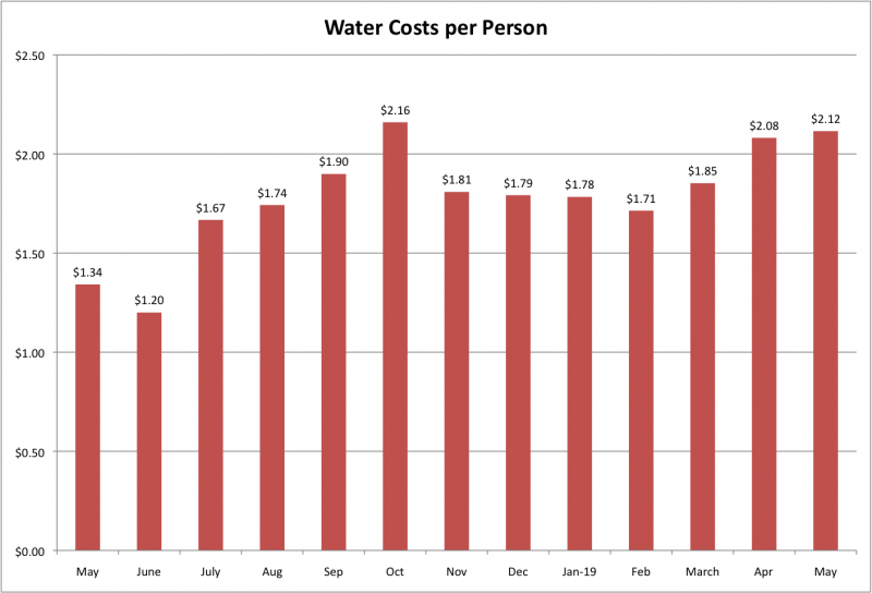 File:Water Costs per Person May 2019.png