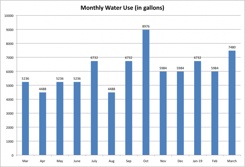 File:Monthly Water Use Mar 2019.png