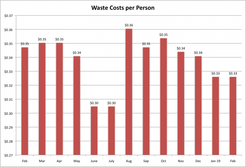 File:Waste Costs per Person Feb 2019.png