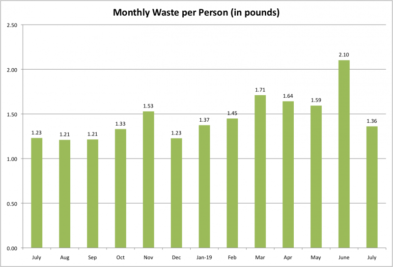 File:Monthly Waste per Person July 2019.png