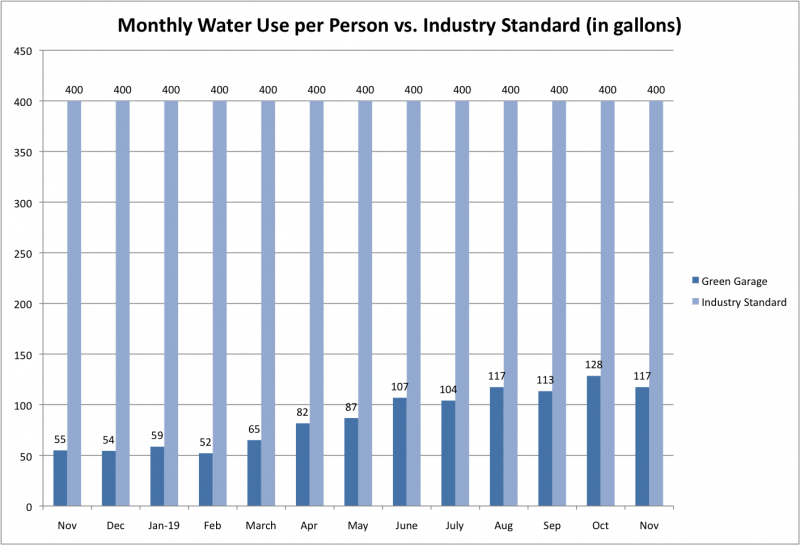 File:Water Use per Person vs Ind Std Nov 2019.png