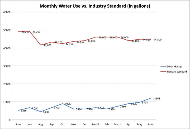 File:Water Use vs. Industry Standard June 2019.png