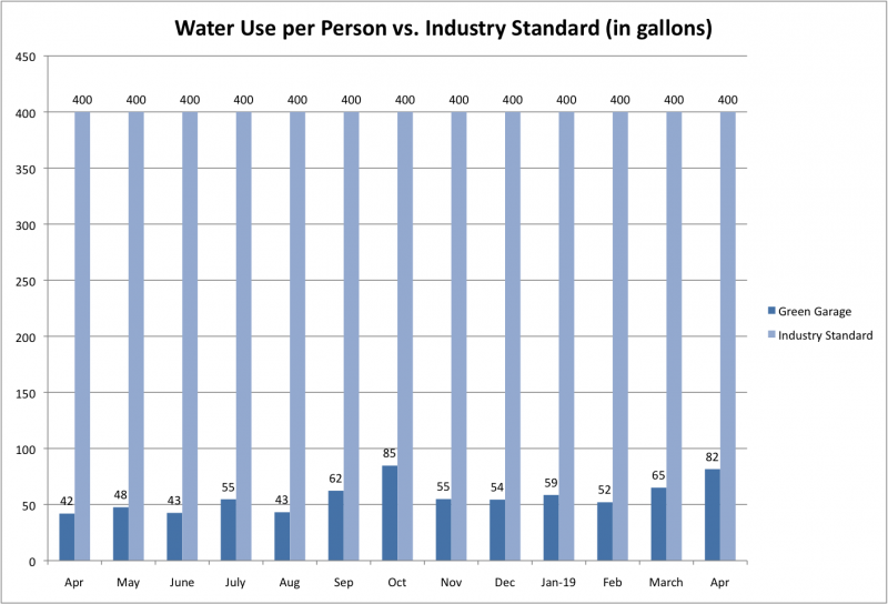 File:Water Use per Person vs Ind Std Apr 2019.png