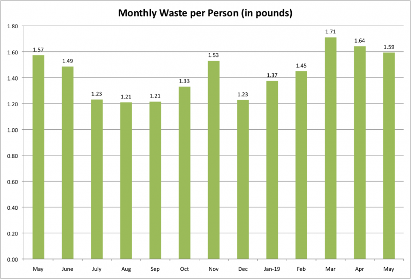 File:Monthly Waste per Person May 2019.png