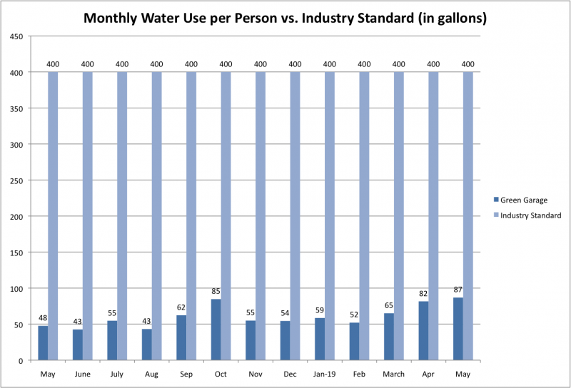 File:Water Use per Person vs Ind Std May 2019.png