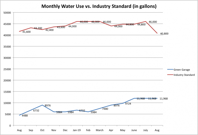 File:Water Use vs Ind Std Aug 2019.png
