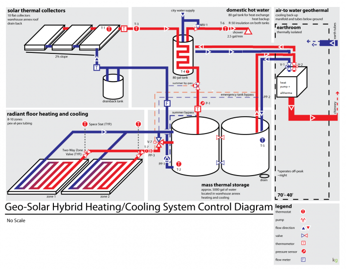 Heating and cooling system - Green Garage Detroit