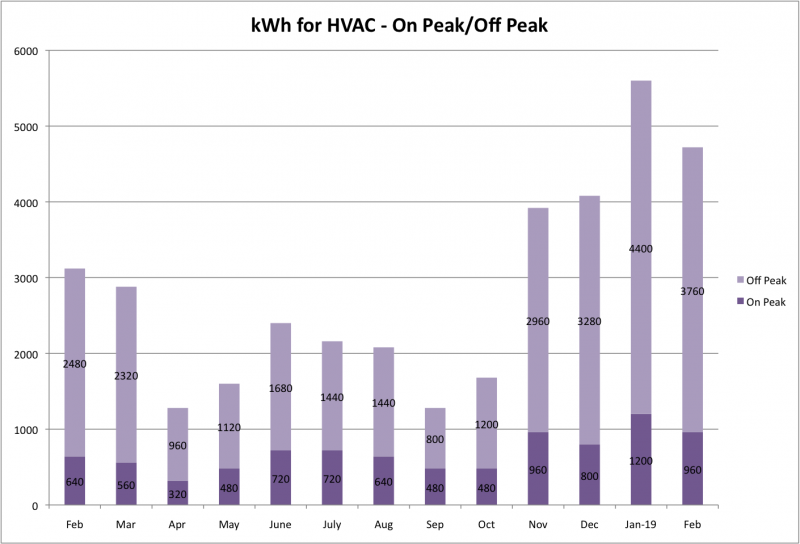 File:KWh for HVAC Feb 2019.png