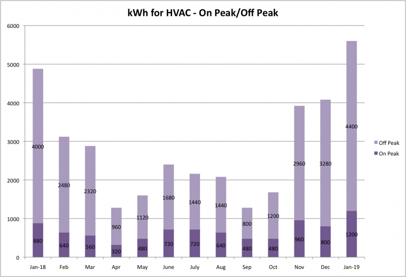 File:KWh for HVAC Jan 2019.png