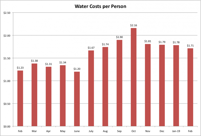 File:Water Costs per Person Feb 2019.png