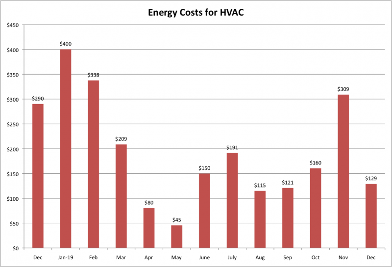 File:Energy Costs for HVAC Dec 2019.png