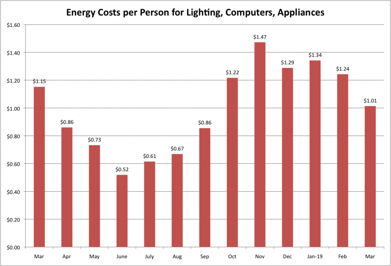 File:Energy Costs per Person for LCA Mar 2019.png