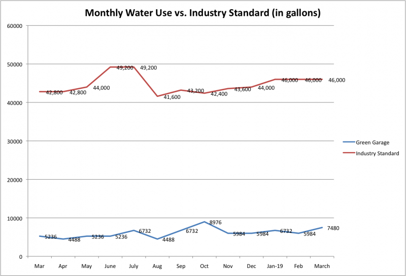 File:Monthly Water Use vs Ind Std Mar 2019.png