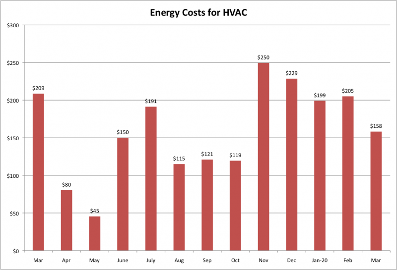 File:Energy Costs for HVAC Mar 2020.png