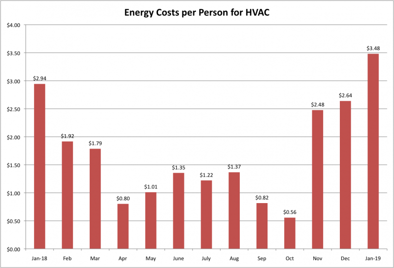 File:Energy Costs per Person for HVAC Jan 2019.png
