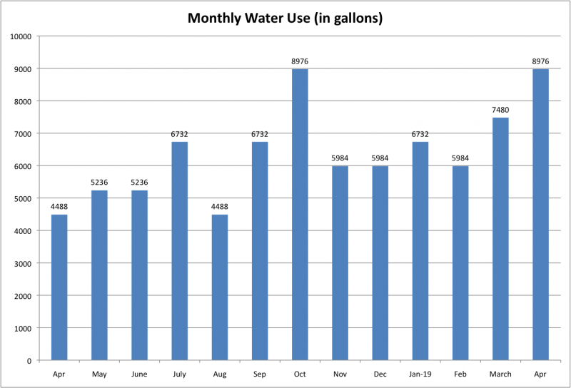 File:Monthly Water Use Apr 2019.png