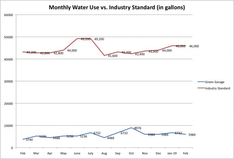 File:Monthly Water Use vs Ind Std Feb 2019.png