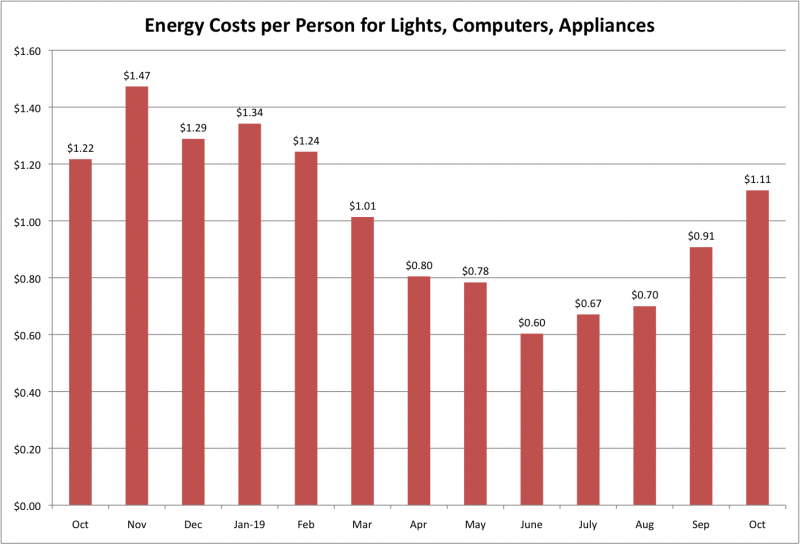 File:Energy Costs per Person LCA Oct 2019.png