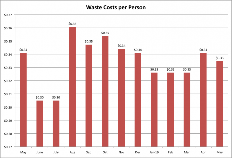 File:Waste Costs per Person May 2019.png