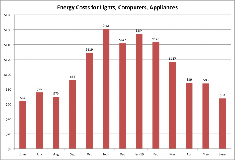 File:Energy Costs for LCA June 2019.png