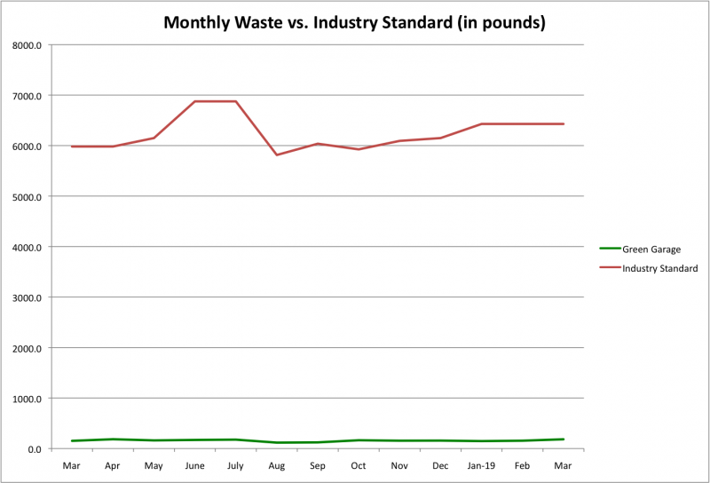 File:Monthly Waste vs Ind Std Mar 2019.png