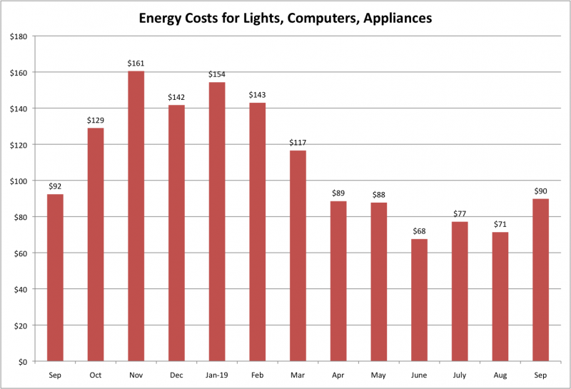 File:Energy Costs for LCA Sep 2019.png