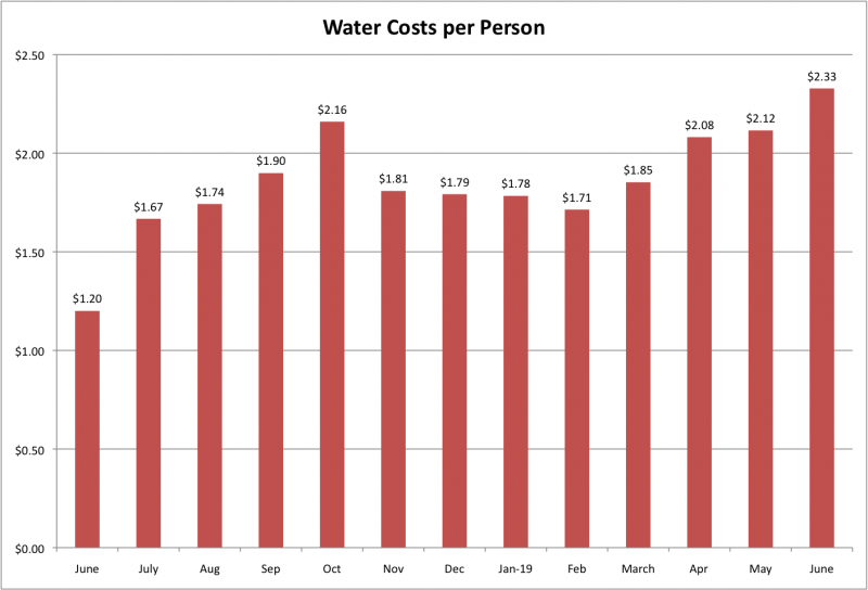 File:Water Costs per Person June 2019.png