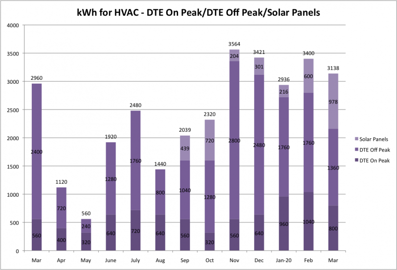 File:KWh for HVAC DTE and Solar w Total Mar 2020.png