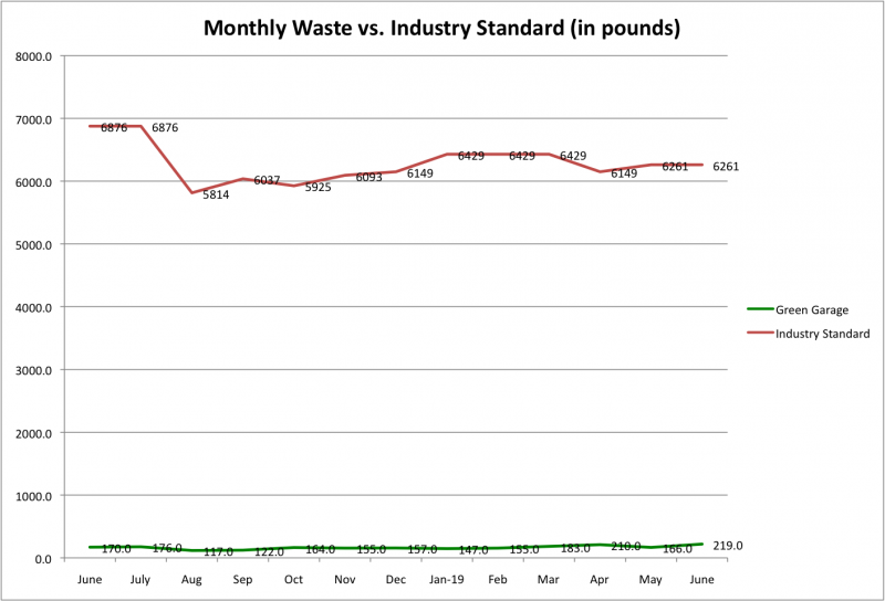 File:Monthly Waste vs Ind Std June 2019.png