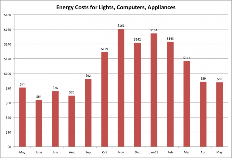File:Energy Costs for LCA May 2019.png