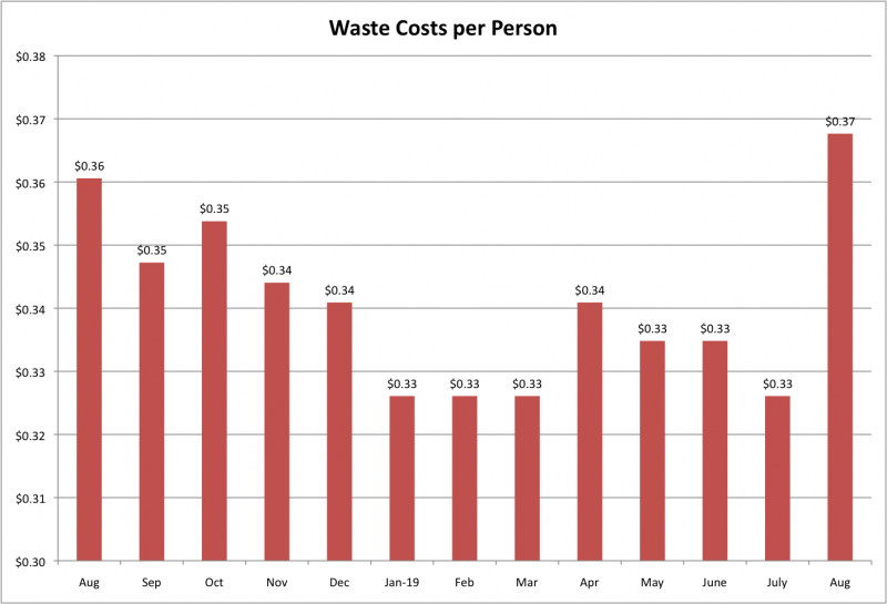 File:Waste Costs per Person Aug 2019.png