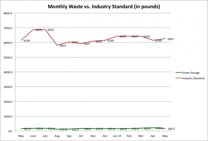 File:Monthly Waste vs Ind Std May 2019.png