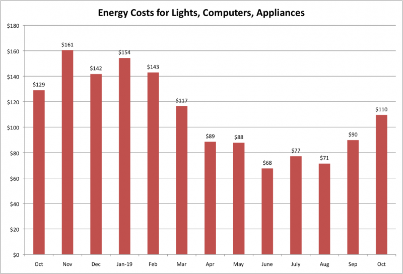 File:Energy Costs for LCA Oct 2019.png