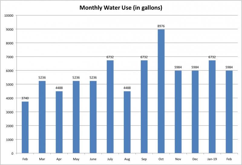 File:Monthly Water Use Feb 2019.png