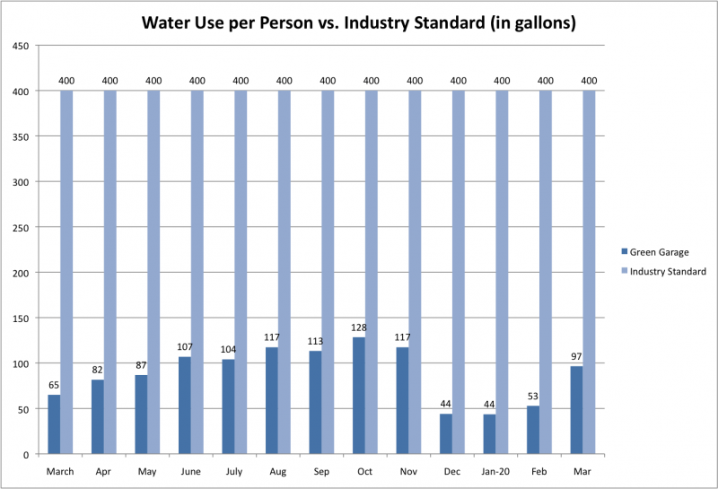 File:Water Use per Person vs Ind Std Mar 2020.png
