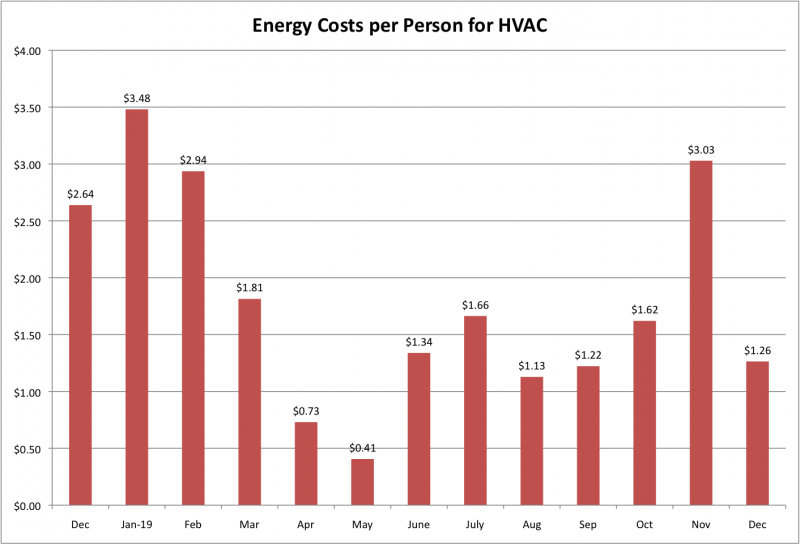 File:Energy Costs per Person for HVAC Dec 2019.png