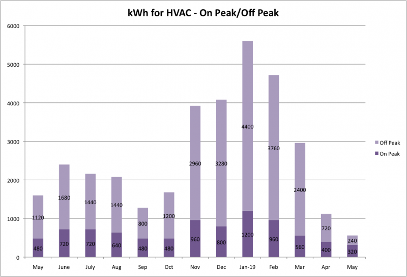 File:KWh for HVAC May 2019.png