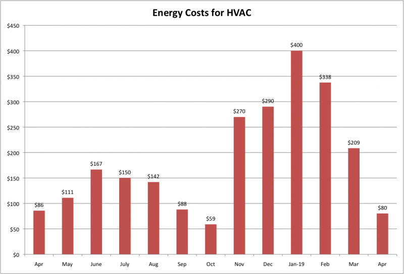 File:Energy Costs for HVAC Apr 2019.png