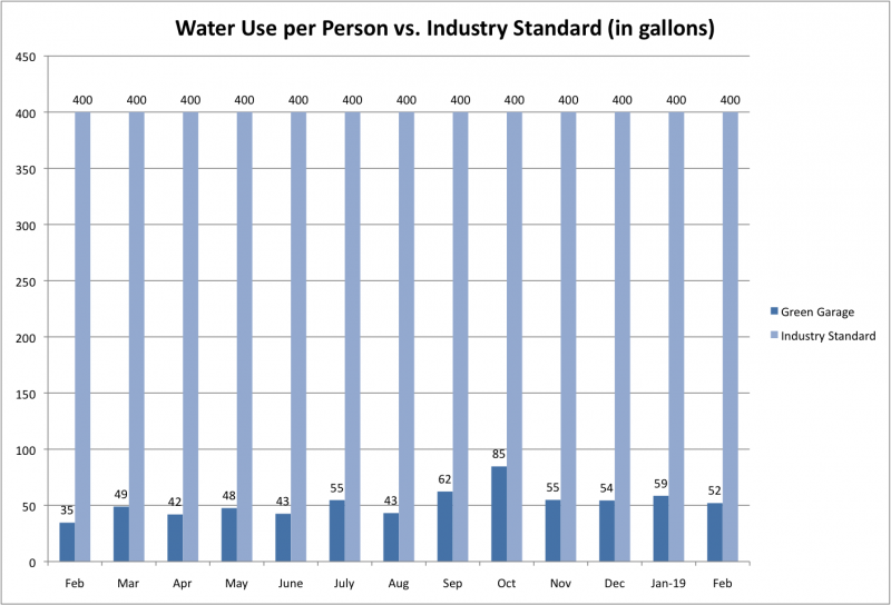 File:Water Use per Person vs Ind Std Feb 2019.png
