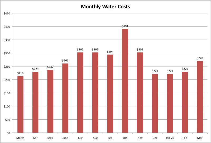 File:Monthly Water Costs Mar 2020.png